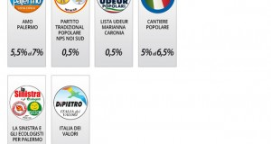 Palermo, Amministrative 2012 - Exit Poll Palermo Report