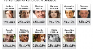 Palermo, Amministrative 2012 - Exit Poll - sindaco