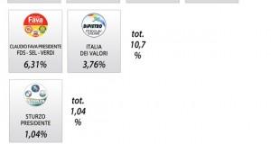 exit poll elezioni regionali sicilia 2012 Liste